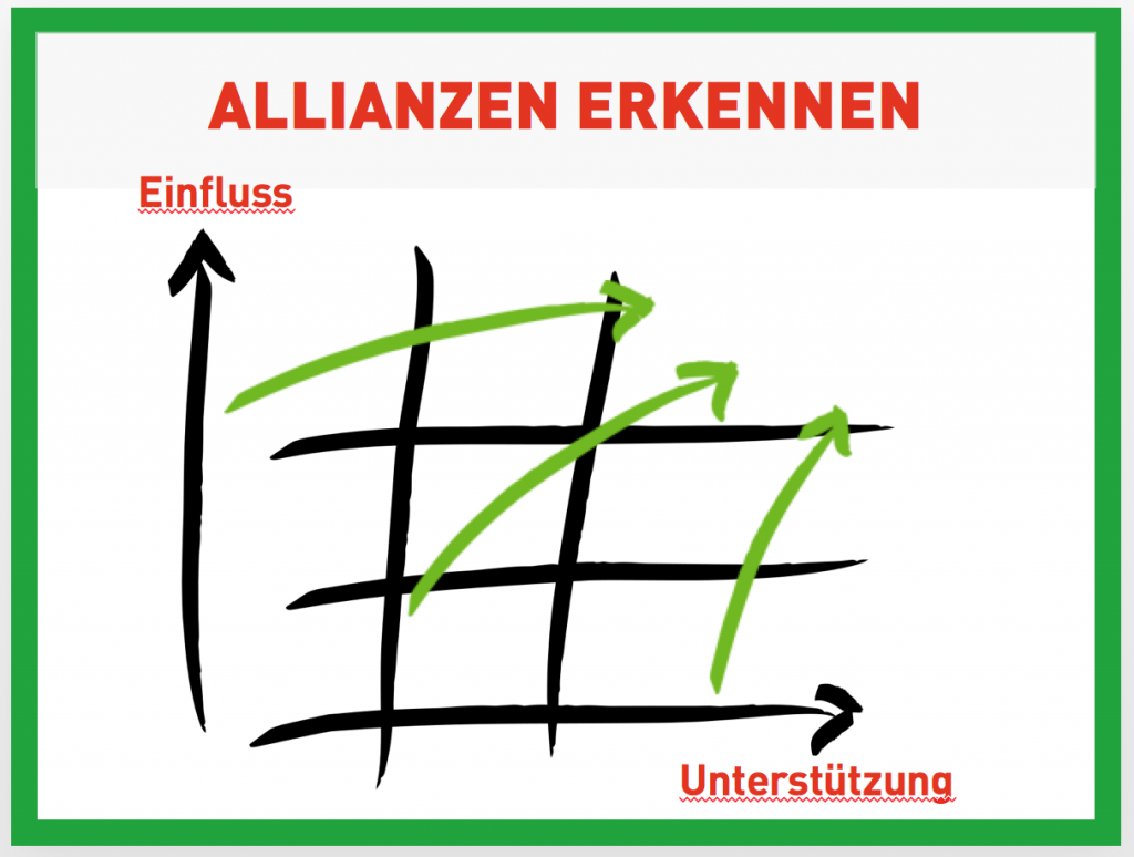 Allianzen erkennen ... Stakeholder Analyse